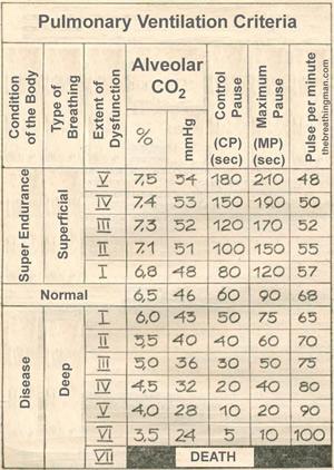 pulmonary-ventilation-criteria